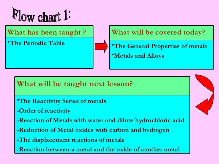 Metals Physical Properties