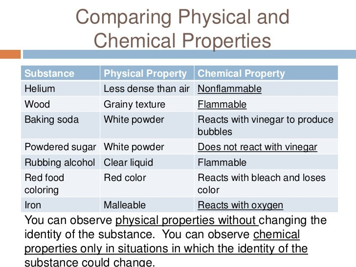 physical and chemical properties Learn how to distinguish between a chemical property and a physical property of matter here's the explanation of the distinction, with examples.