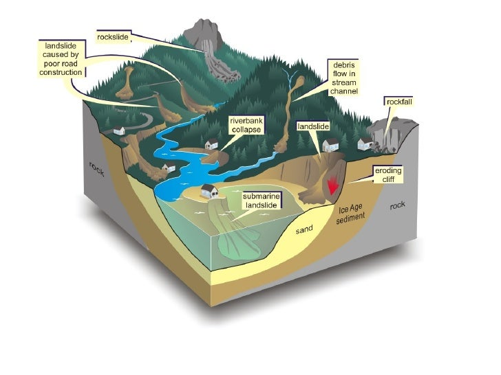 S09 Energy Changes In Chemical Rea further Ski Jumper likewise Article also Longboard Buying Guide as well Some Features Of A River And Its Basin Such As. on downhill diagram