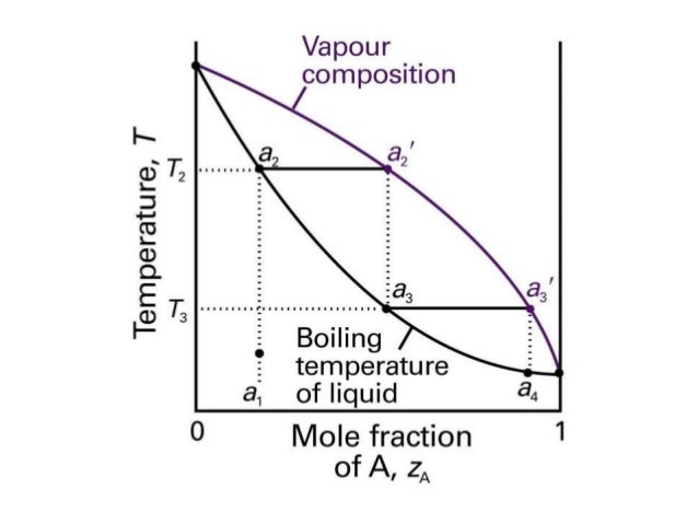 Physical chemistry phase diagram l l and l vapor phase diagram 2 components liquid liquid liquid vapor 11 ccuart Image collections