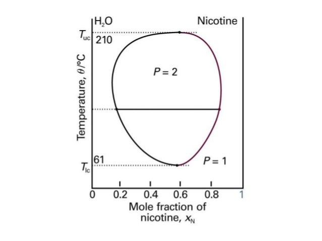 Physical chemistry phase diagram l l and l vapor phase diagram 2 components liquid vapor ccuart Image collections