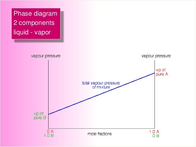 Physical Chemistry Phase Diagram L L And L Vapor