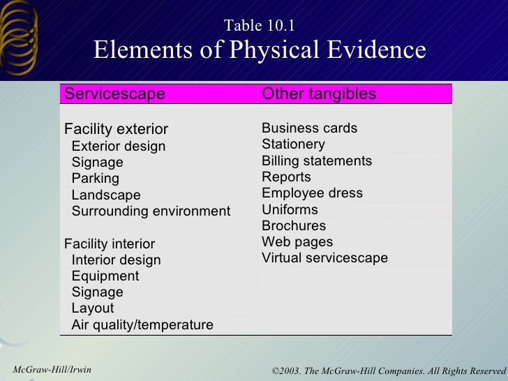 physical evidence and servicescape -aka physical evidence servicescape usage -organization differ in terms of who the servicescape will affect, who actually comes in the service facility and thus is potentially influenced by its design-customers, employees, or both.
