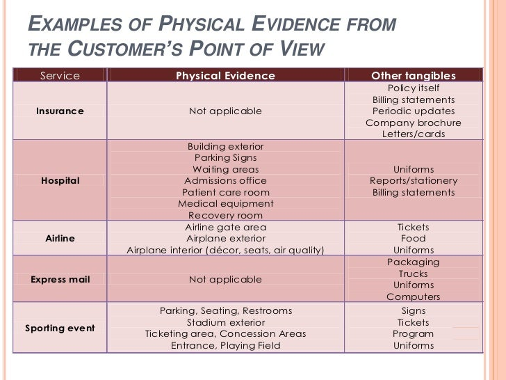 Physical evidence in services examples malvernweather Gallery