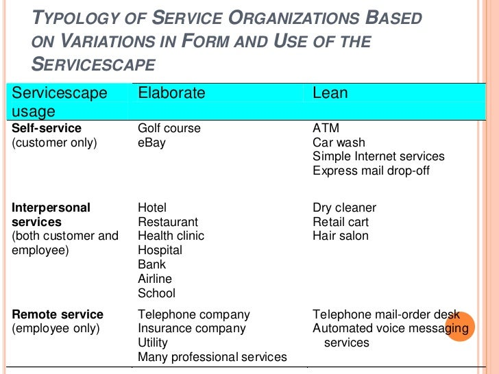 physical evidence and servicescape Bitner (1992) introduced the term servicescape all of the objective physical factors that can be controlled by the firm to enhance (or constrain) employee and customer actions e-scapes, e-servicescapes or cyberscapes refer to the online physical evidence customers do not move around virtual.