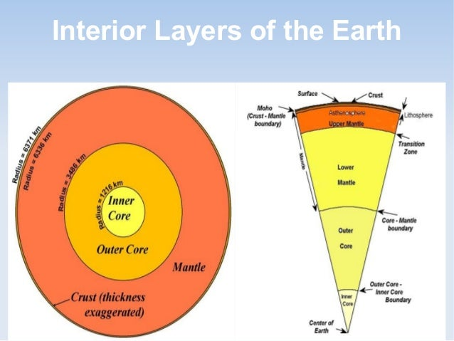 Physical features of india g formation of physical features interior structure of the earth 6 ccuart Gallery
