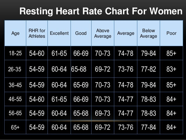 What should be the heart rate when engaging in a moderately intense exercise?
