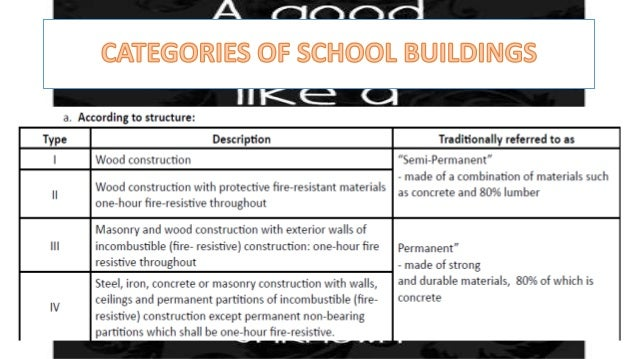 need and importance of good school building