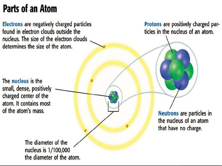 Physical Science 4 2 The Atom