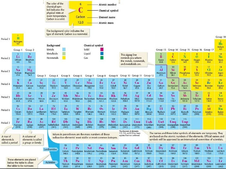 Physical science 51 arranging the elements br 7 urtaz Choice Image