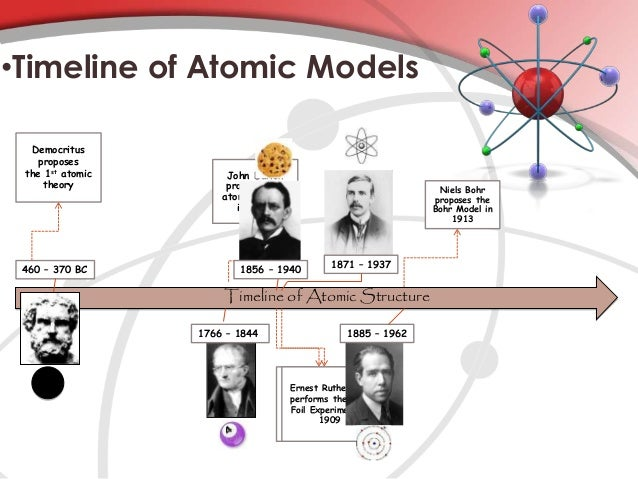 atomic model timeline Home » operational management » history » doe history timeline » timeline of events: 1938-1950  of the atomic bomb following receipt of a  model uranium.