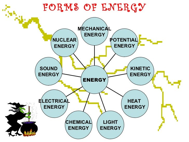 forms of energy nuclear energy sound energy electrical energy chemical