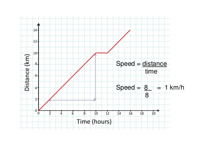 Speed time graphs Physics Igcse ict past Papers igcse Edexcel