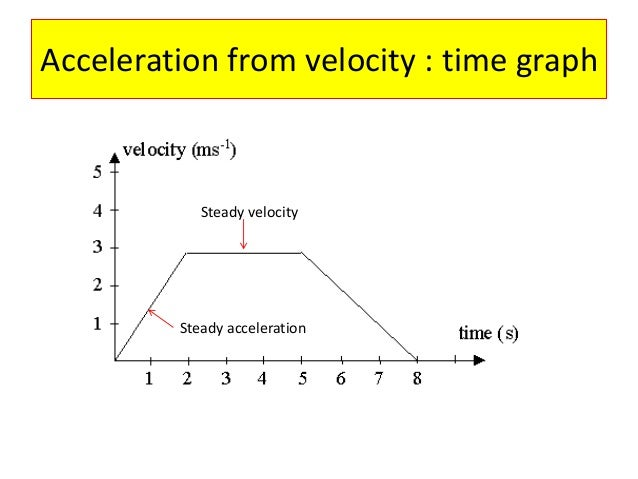 Physics F3 (IGCSE) speed, velocity and acceleration Acceleration Physics