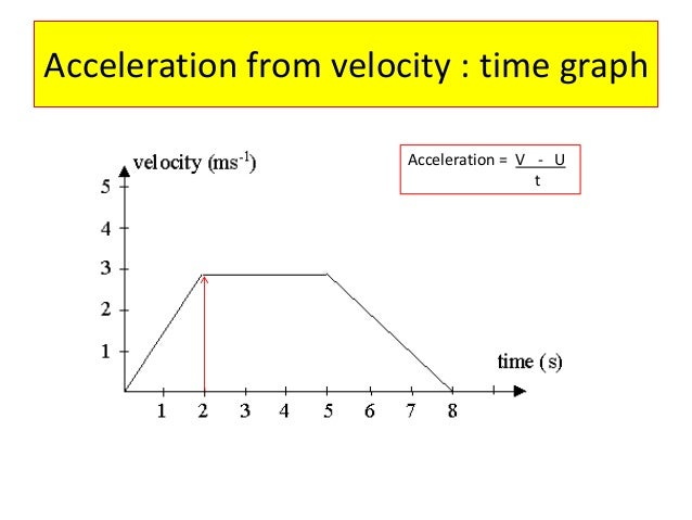 physics acceleration A car with a non-zero initial speed has a constant acceleration whose value can be controlled by the user  a very brief introduction to the physics and .