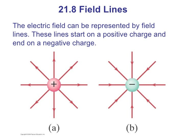 notes electric charge and electric field Electric charge charge is the property associated with matter due to which it  produces and experiences electric and magnetic effect 2.