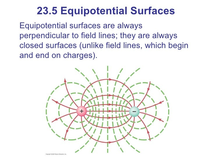 electric field lines and equipotential meet perpendicular to one another
