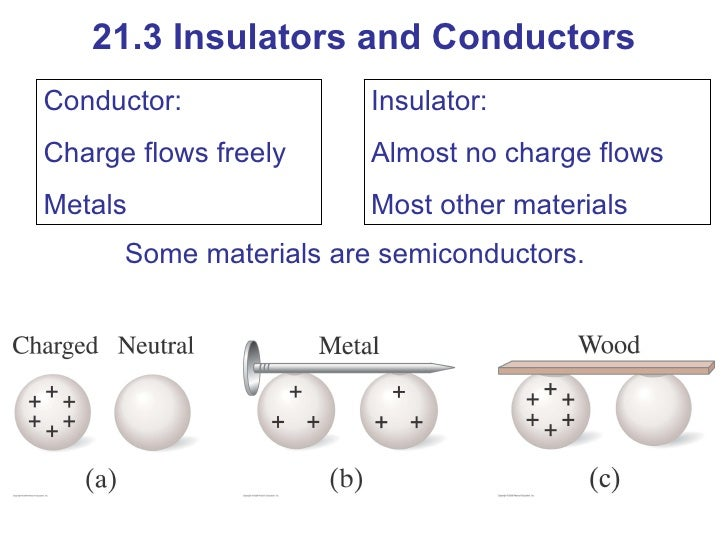 electrical conductors vs insulators essay Thermal insulators and thermal conductors are two types of materials which are defined on the basis a good thermal conductor is also a good electrical.