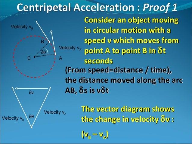 physics a2 unit4 06 centripetal force centripetal force rh slideshare net Diagram of Acceleration and Centripetal Force Diagram of Acceleration and Centripetal Force