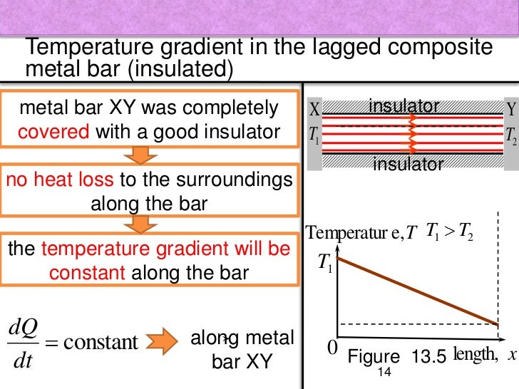 the conduction of heat along a composite bar Heat conduction 1 abstract the objective of this experiment is to study the  conduction of heat along a composite bar and to evaluate the overall heat  transfer.
