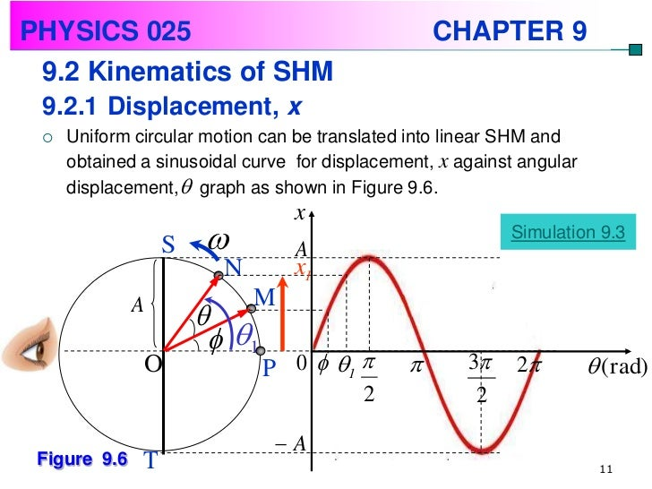 simple harmonic motion Physics including human applications 309 chapter 15 simple harmonic motion goals when you have mastered the contents of this chapter, you will be able to achieve the.