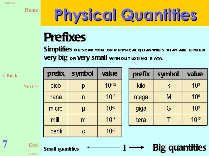 Physics Form 4 Chapter1 Slides