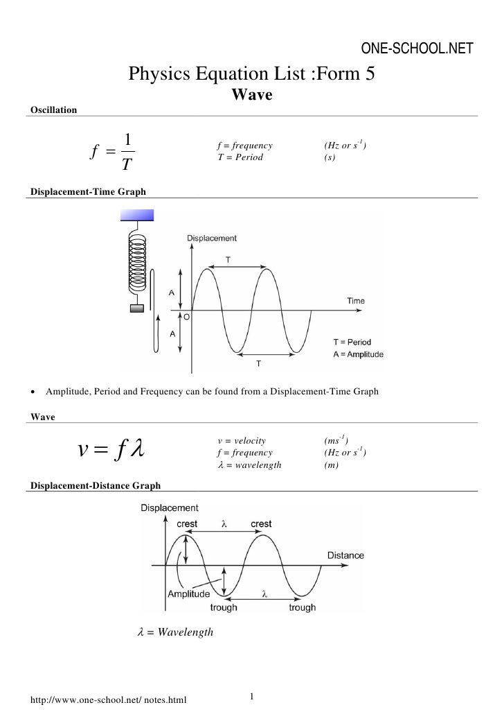 ONE-SCHOOL.NET                        Physics Equation List :Form 5                                              Wave Osci...