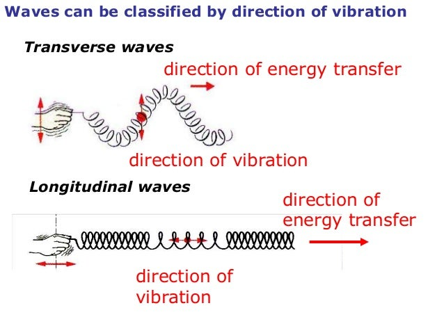 transverse wave slinky