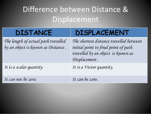 Image result for distance and displacement difference