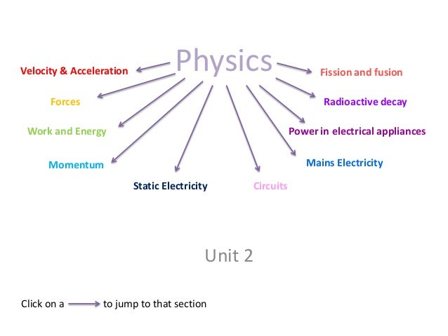 Velocity & Acceleration             Physics                      Fission and fusion      Forces                           ...