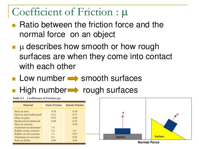 how to find coefficient of friction with momentum