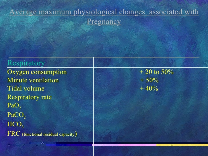 Average maximum physiological changes  associated with Pregnancy Respiratory  Oxygen consumption  + 20 to 50% Minute venti...