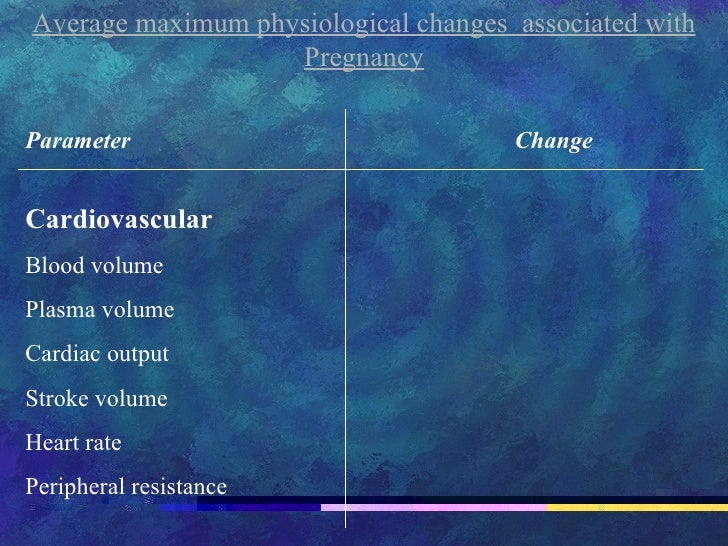 Average maximum physiological changes  associated with Pregnancy Parameter   Change Cardiovascular Blood volume  Plasma vo...