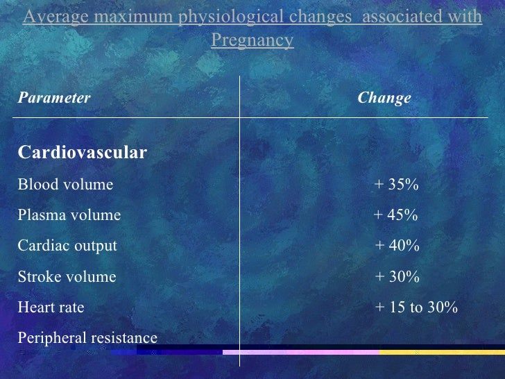 Average maximum physiological changes  associated with Pregnancy Parameter   Change Cardiovascular Blood volume  + 35% Pla...