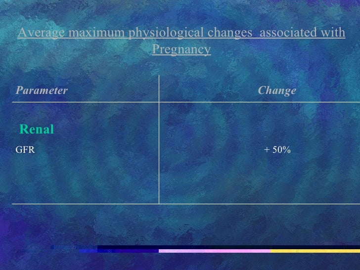 Average maximum physiological changes  associated with Pregnancy Parameter   Change Renal GFR    + 50%