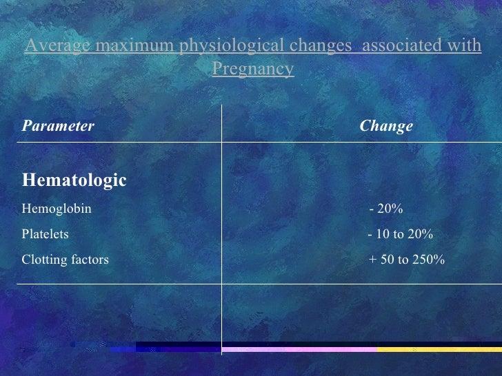 Average maximum physiological changes  associated with Pregnancy Parameter   Change Hematologic Hemoglobin  - 20% Platelet...
