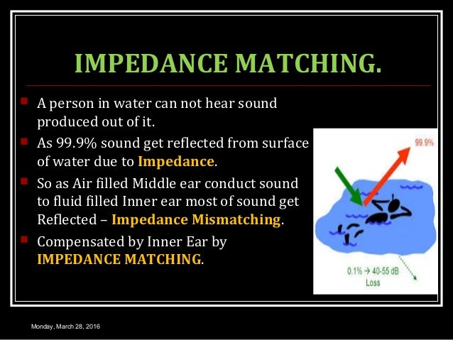 IMPEDANCE MATCHING.  A person in water can not hear sound produced out of it.  As 99.9% sound get reflected from surface...
