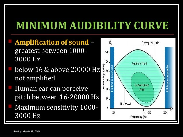 MINIMUM AUDIBILITY CURVE  Amplification of sound – greatest between 1000- 3000 Hz.  below 16 & above 20000 Hz not amplif...
