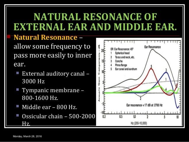 NATURAL RESONANCE OF EXTERNAL EAR AND MIDDLE EAR.  Natural Resonance – allow some frequency to pass more easily to inner ...