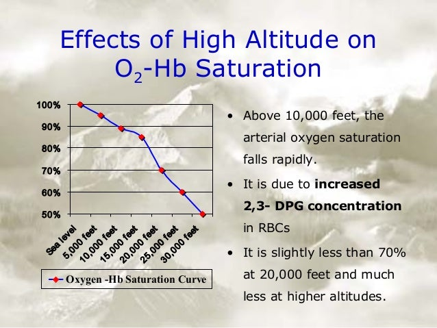 an analysis of the effect of altitude on human physiology View notes - the effects of altitude on human physiology from physics 1325 at texas pan american the effects of altitude on human physiology changes in elevation have a significant impact.