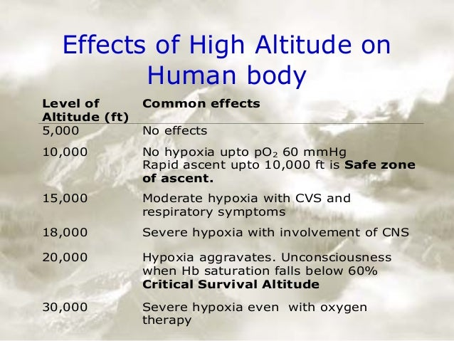 the effects of changes in altitude in the human body Aging changes occur in all of the body's cells, tissues, and organs, and these changes affect the functioning of all body systems living tissue is made up of cells there are many different types of cells, but all have the same basic structure.