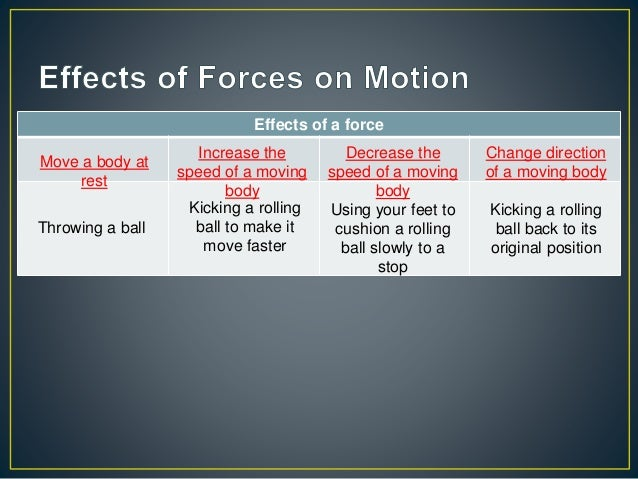 Exp spa chp 3 dynamics free body diagram friction kicking a rolling ball back to its original position 5 ccuart Gallery