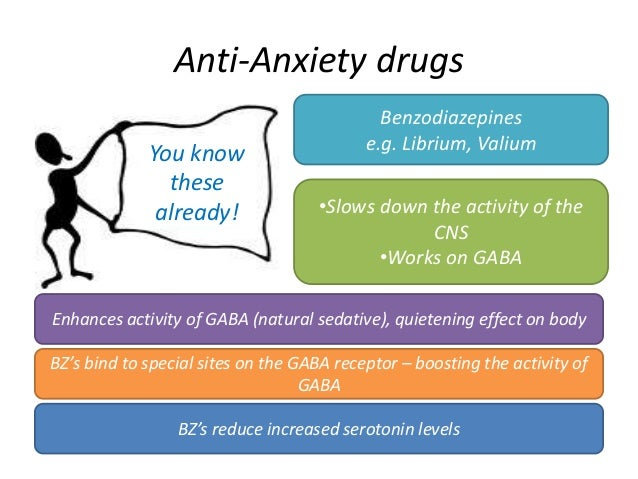 Atenolol For Anxiety Dosage