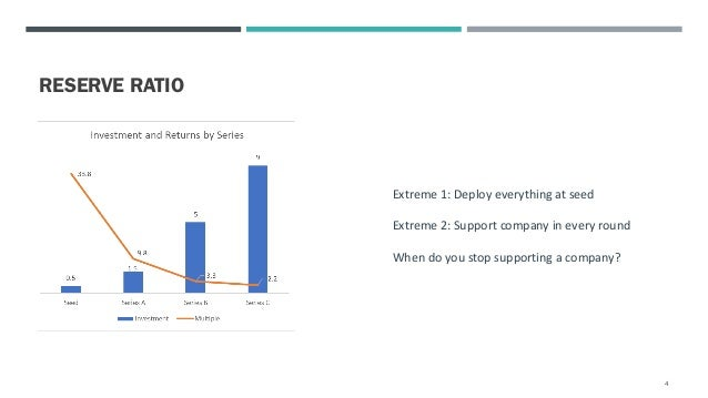 RESERVE RATIO 4 Extreme 1: Deploy everything at seed Extreme 2: Support company in every round When do you stop supporting...
