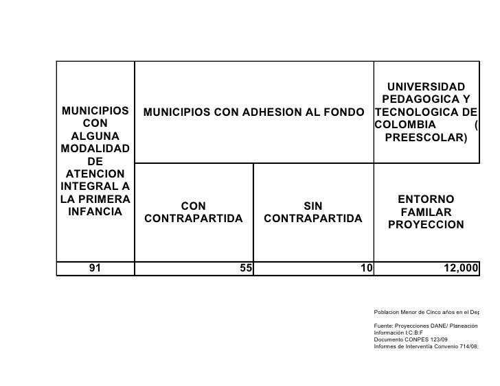 UNIVERSIDAD                                                PEDAGOGICA Y MUNICIPIOS   MUNICIPIOS CON ADHESION AL FONDO TECN...