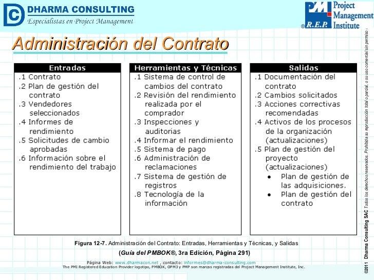Administración del Contrato Figura 12-7.  Administración del Contrato: Entradas, Herramientas y Técnicas, y Salidas ( Guía...