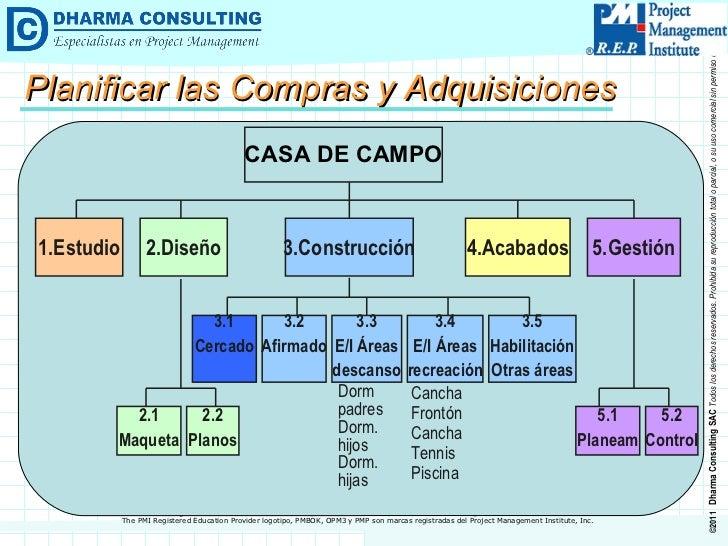 Planificar las Compras y Adquisiciones CASA DE CAMPO 1.Estudio 3.Construcción 2.Diseño 4.Acabados 5.Gestión 2.1 Maqueta 2....