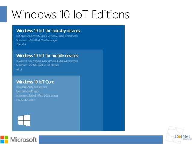 Telemetry with Windows 10 IoT Core : from Raspberry Pi2 to