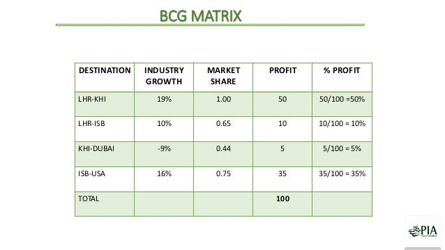 bcg matrix of easy jet airlines Alim proposed a strategic plan for easyjet according to its strengths, weaknesses and the opportunities and threats in the airline market - read online for free the main purpose of swot analysis is to identify the key strengths and weaknesses within easyjet, and help the company deal with the challenge of facing.