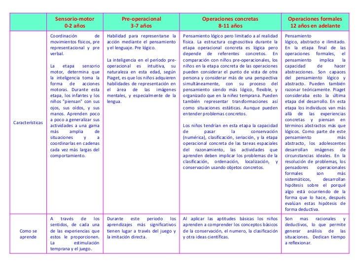Sensorio-motor                   Pre-operacional                        Operaciones concretas                      Operaci...